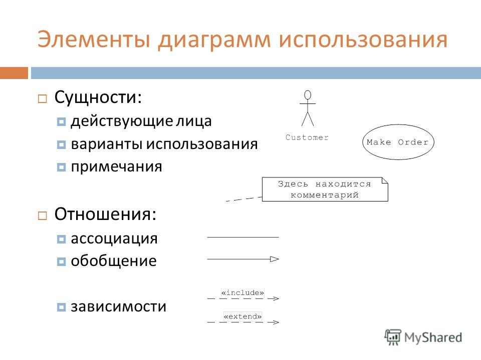 Элементы диаграмм использования Сущности : действующие лица варианты использования примечания Отношения : ассоциация обобщение зависимости