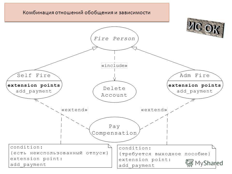 Комбинация отношений обобщения и зависимости