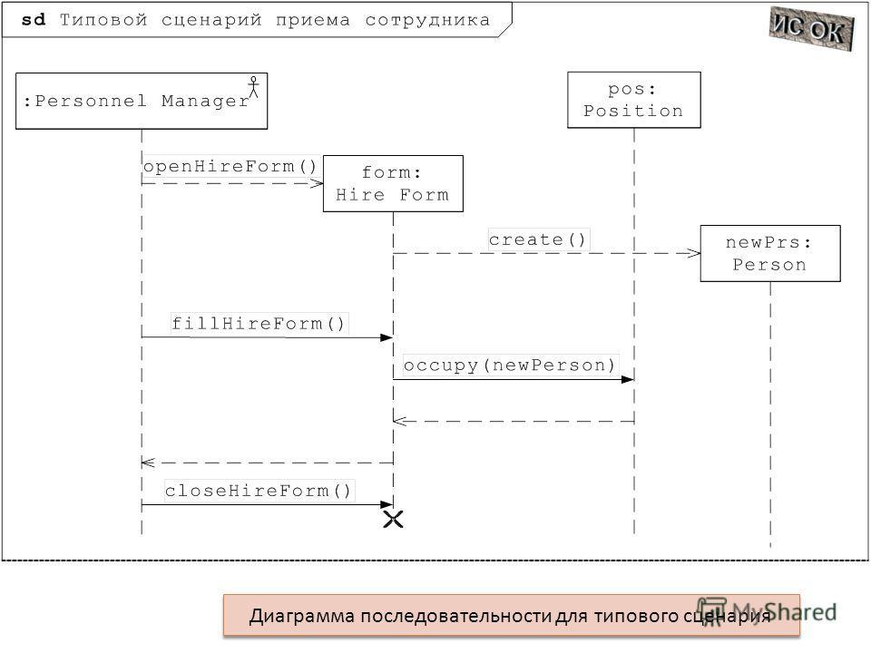 Диаграмма последовательности для типового сценария