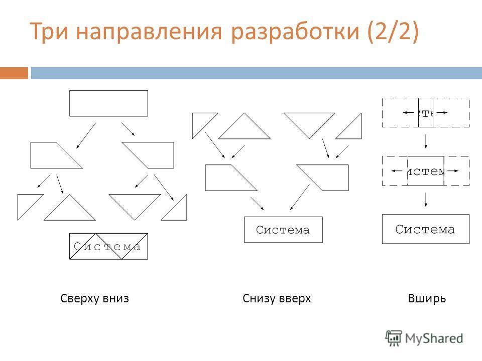 Три направления разработки (2/2) Сверху внизСнизу вверхВширь