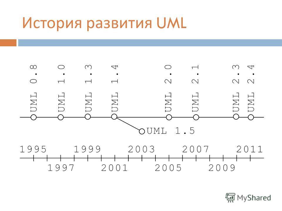История развития UML