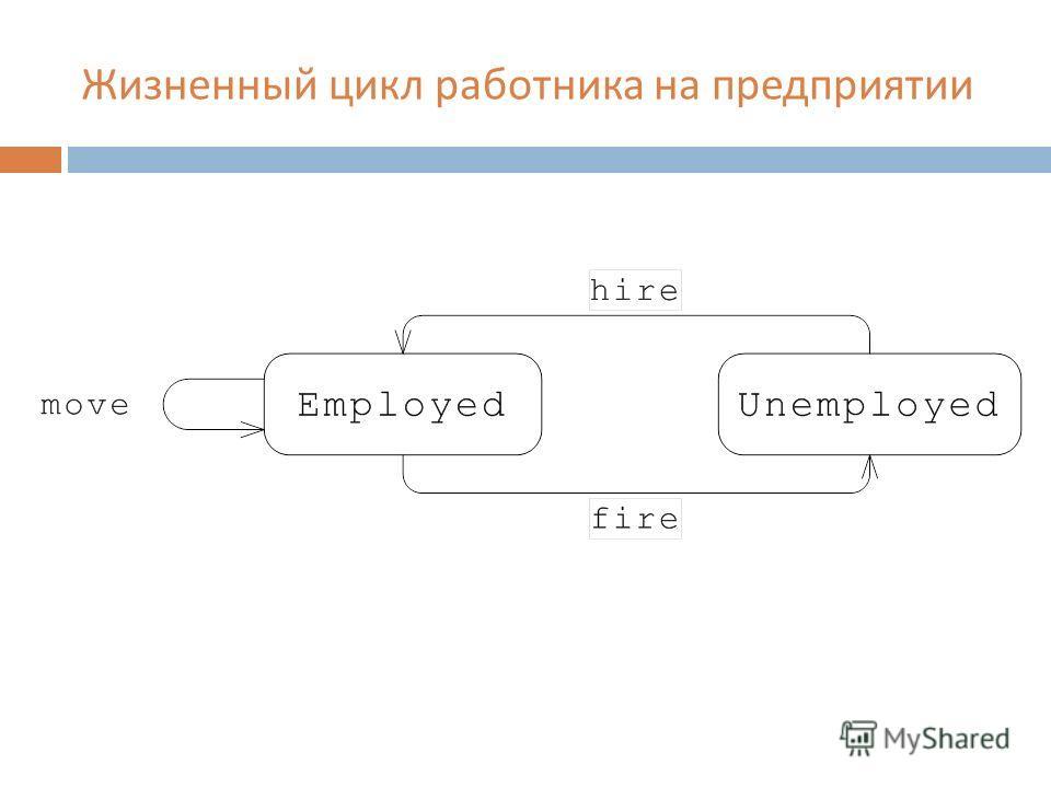 Жизненный цикл работника на предприятии