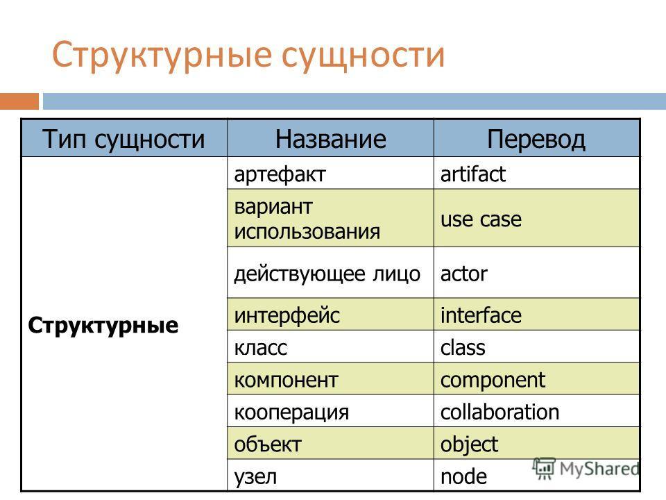 Структурные сущности Тип сущностиНазваниеПеревод Структурные артефактartifact вариант использования use case действующее лицоactor интерфейсinterface классclass компонентcomponent кооперацияcollaboration объектobject узелnode