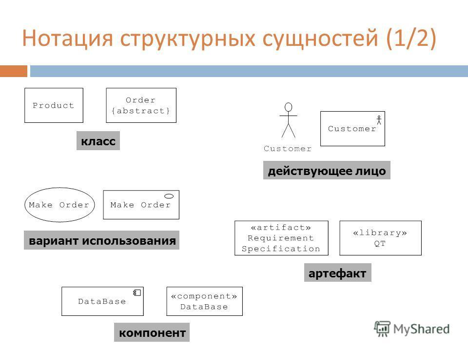 Нотация структурных сущностей (1/2) артефакт действующее лицо вариант использования класс компонент