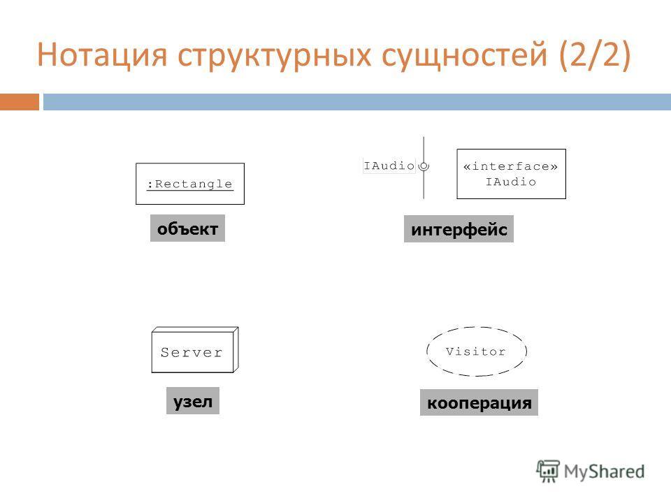Нотация структурных сущностей (2/2) интерфейс объект узел кооперация