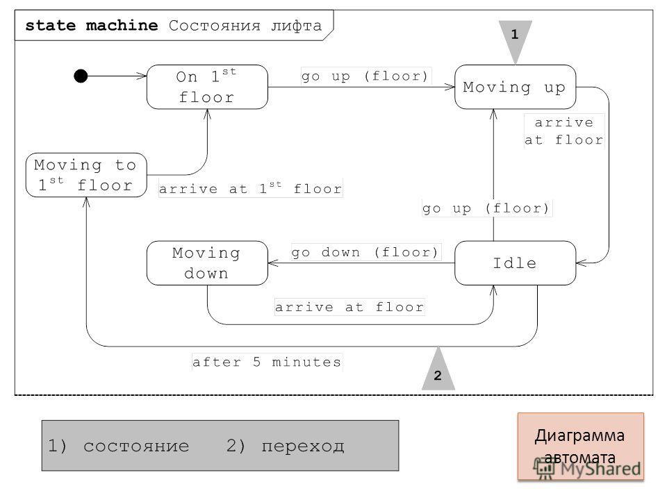 Диаграмма автомата