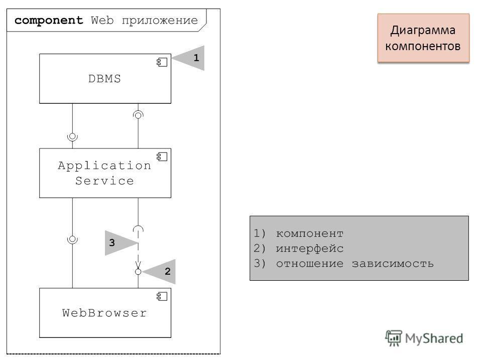 Диаграмма компонентов