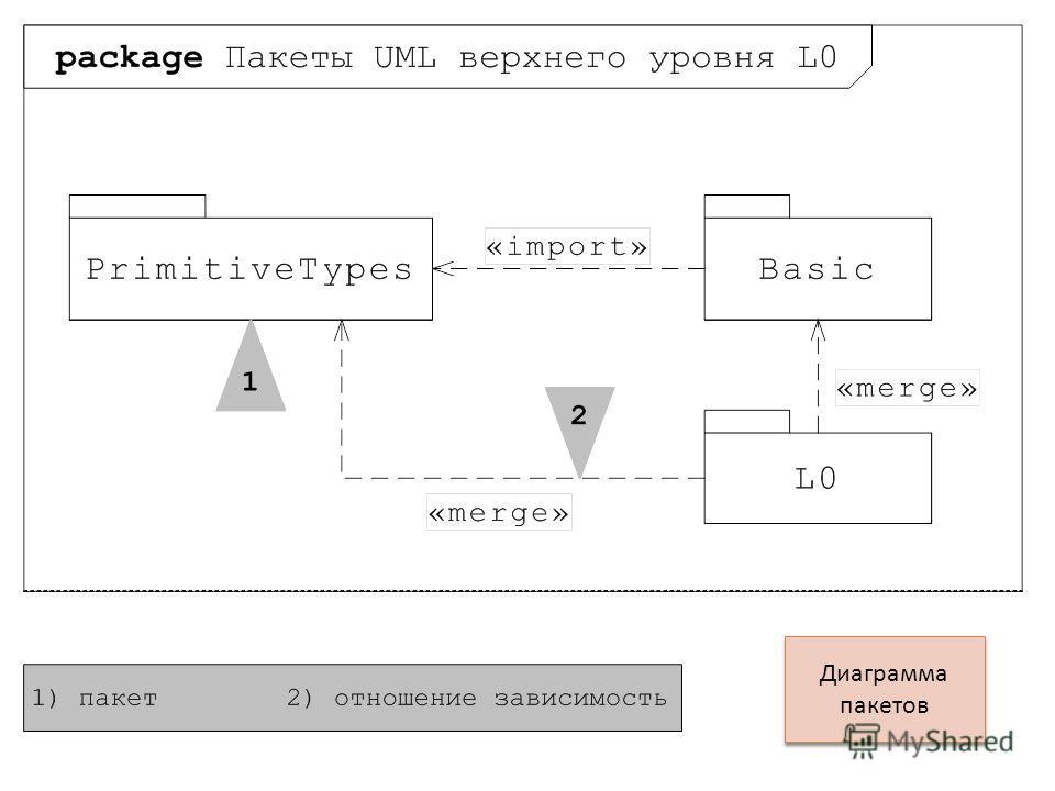 Диаграмма пакетов