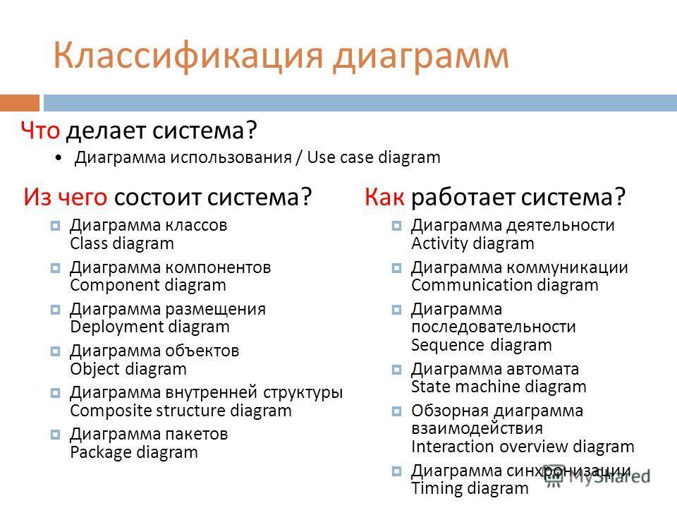 Классификация диаграмм Как работает система? Диаграмма деятельности Activity diagram Диаграмма коммуникации Communication diagram Диаграмма последовательности Sequence diagram Диаграмма автомата State machine diagram Обзорная диаграмма взаимодействия