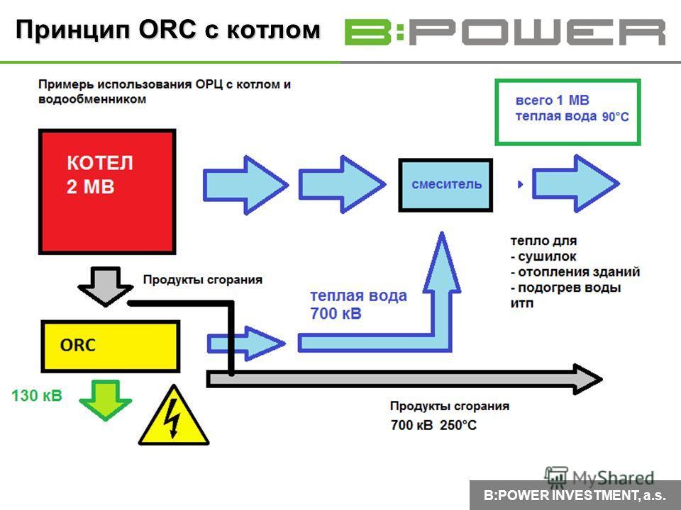 B:POWER INVESTMENT, a.s. Принцип ORC с котлом