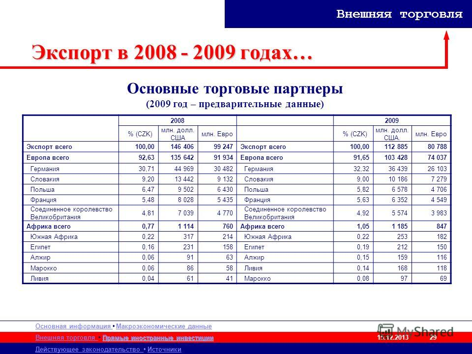 Основная информация Макроэкономические данные Внешняя торговля Действующее законодательство Источники Прямые иностранные инвестиции Прямые иностранные инвестиции 15.12.2013 Внешняя торговля 29 Экспорт в 2008 - 2009 годах… 20082009 % (CZK) млн. долл.
