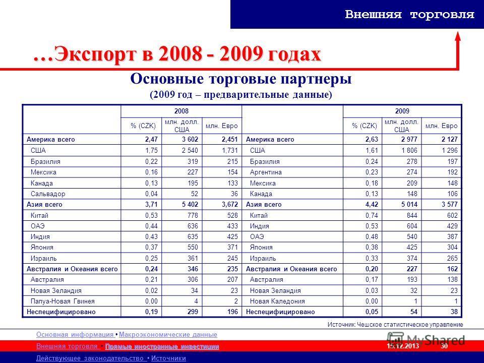 Основная информация Макроэкономические данные Внешняя торговля Действующее законодательство Источники Прямые иностранные инвестиции Прямые иностранные инвестиции 15.12.2013 Внешняя торговля 30 …Экспорт в 2008 - 2009 годах 20082009 % (CZK) млн. долл.