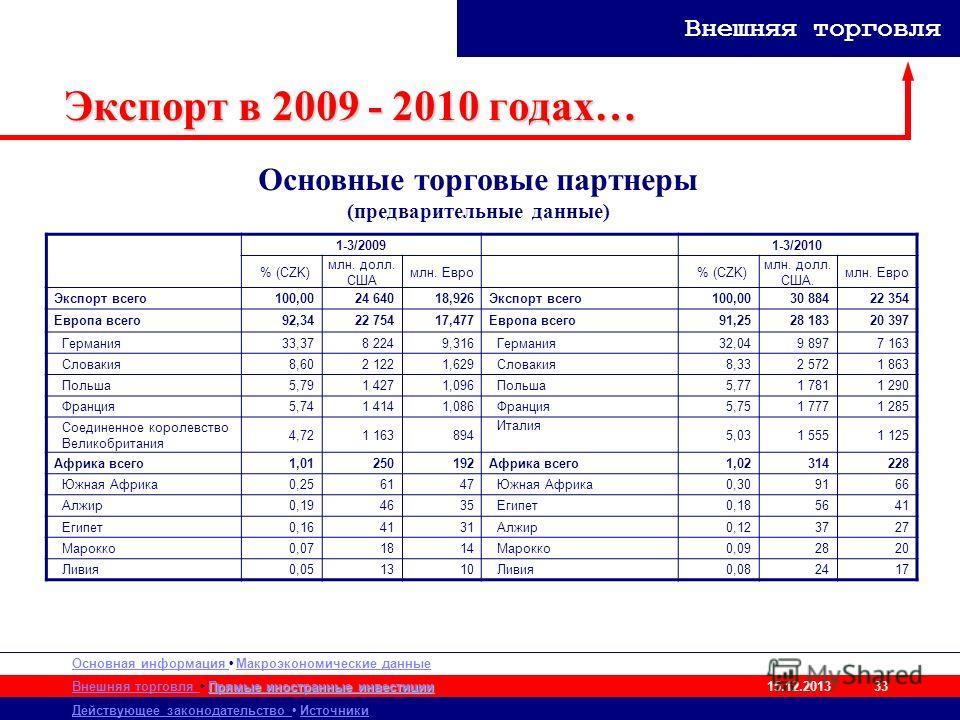 Основная информация Макроэкономические данные Внешняя торговля Действующее законодательство Источники Прямые иностранные инвестиции Прямые иностранные инвестиции 15.12.2013 Внешняя торговля 33 Экспорт в 2009 - 2010 годах… 1-3/20091-3/2010 % (CZK) млн