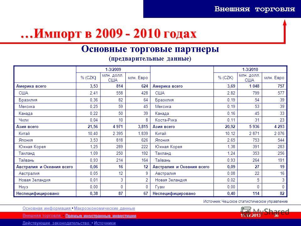 Основная информация Макроэкономические данные Внешняя торговля Действующее законодательство Источники Прямые иностранные инвестиции Прямые иностранные инвестиции 15.12.2013 Внешняя торговля 36 …Импорт в 2009 - 2010 годах 1-3/20091-3/2010 % (CZK) млн.