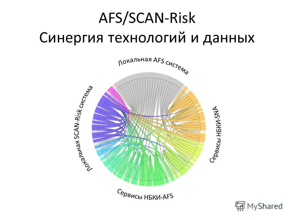 AFS/SCAN-Risk Синергия технологий и данных