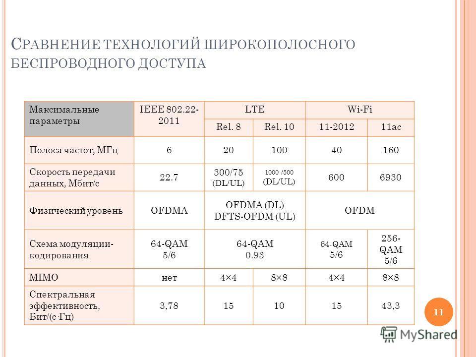 С РАВНЕНИЕ ТЕХНОЛОГИЙ ШИРОКОПОЛОСНОГО БЕСПРОВОДНОГО ДОСТУПА Максимальные параметры IEEE 802.22- 2011 LTEWi-Fi Rel. 8Rel. 1011-201211ac Полоса частот, МГц62010040160 Скорость передачи данных, Мбит/с 22.7 300/75 (DL/UL) 1000 /500 (DL/UL) 6006930 Физиче