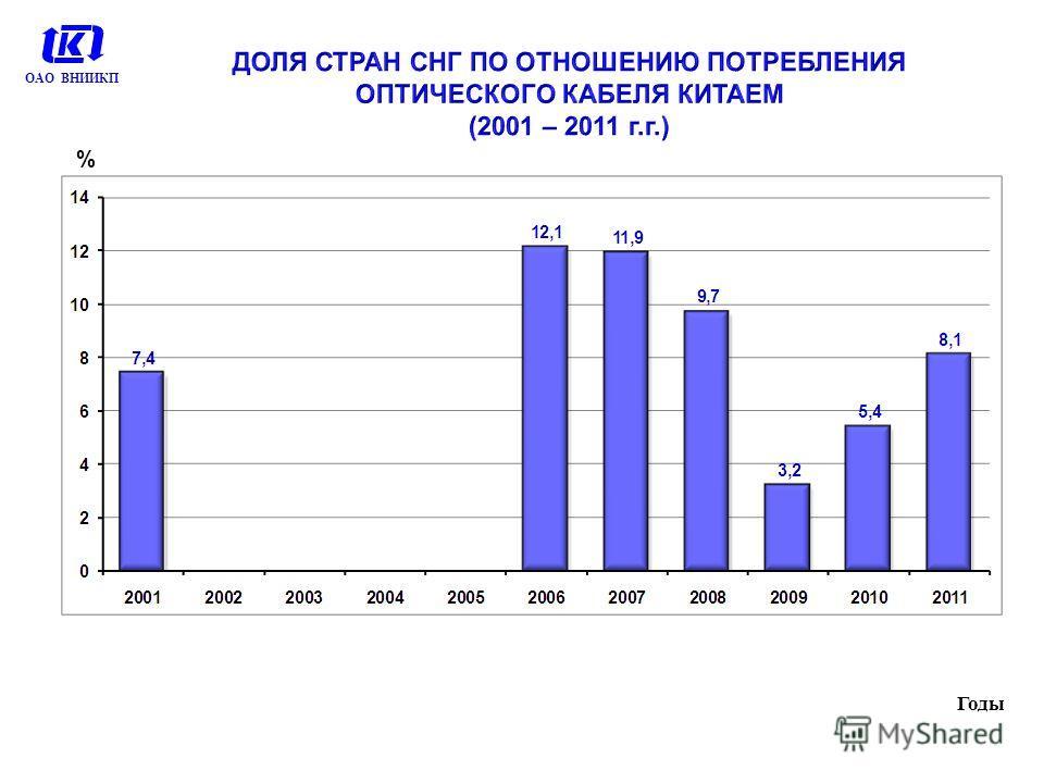 % Годы ОАО ВНИИКП
