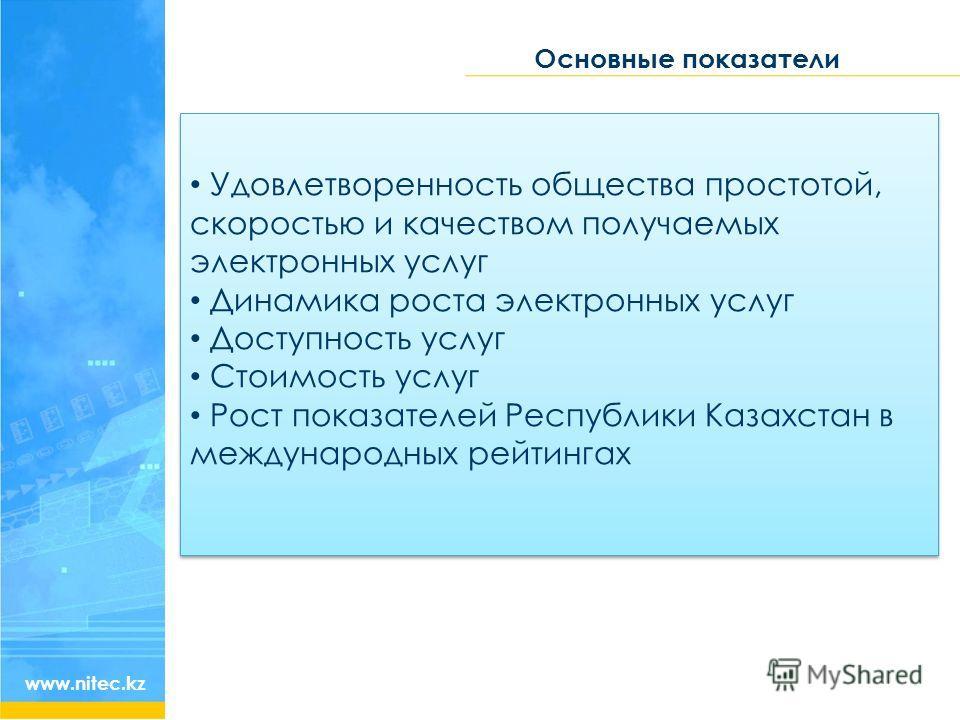 Основные показатели www.nitec.kz Удовлетворенность общества простотой, скоростью и качеством получаемых электронных услуг Динамика роста электронных услуг Доступность услуг Стоимость услуг Рост показателей Республики Казахстан в международных рейтинг