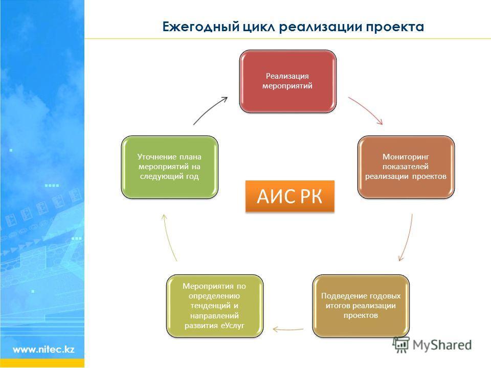 Ежегодный цикл реализации проекта www.nitec.kz Реализация мероприятий Мониторинг показателей реализации проектов Подведение годовых итогов реализации проектов Мероприятия по определению тенденций и направлений развития еУслуг Уточнение плана мероприя