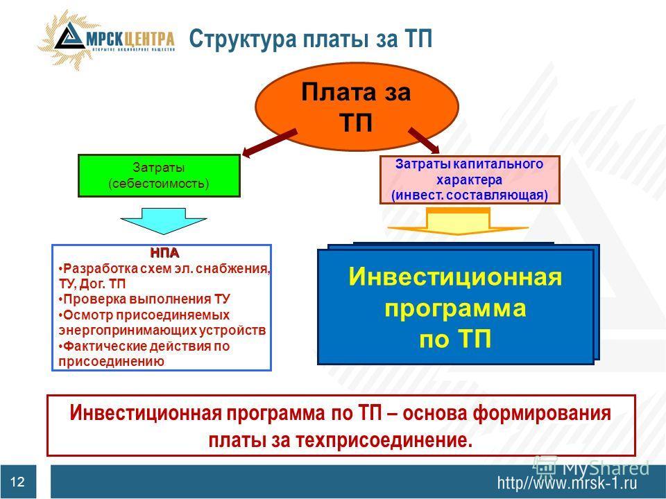 11 Синхронизированность схем развития Схема перспективного развития электрических сетей Документы территориального планирования 1.Сроки присоединения объектов малого и среднего бизнеса более года; 2.Высокие тарифы на технологическое присоединение к э
