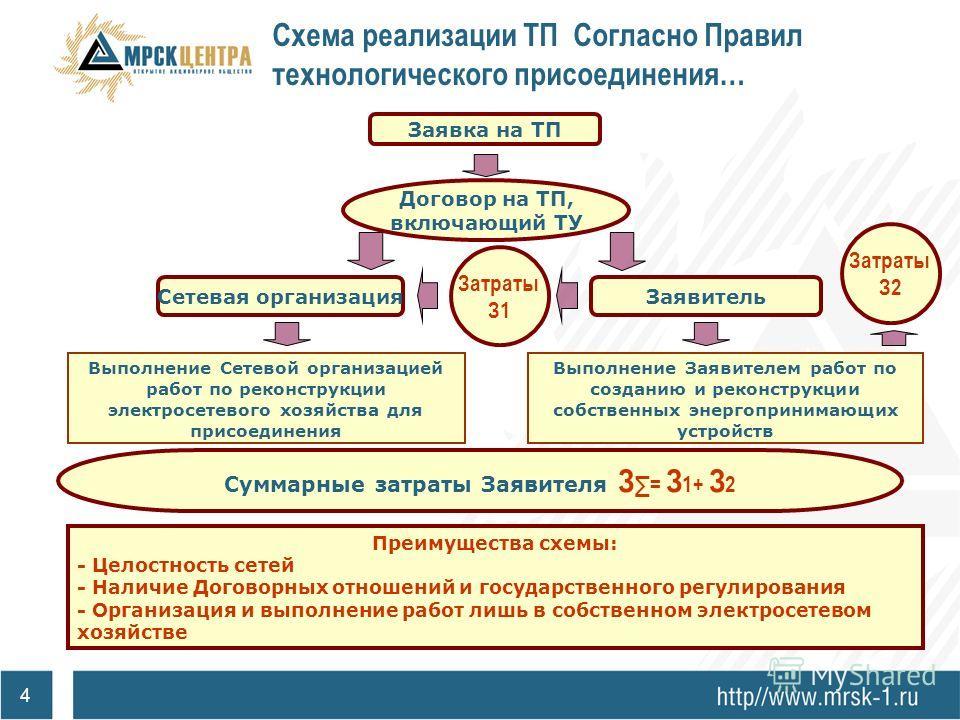 3 Схема реализации ТП, применяемая ранее Заявка на ТП Разработка и выдача ТУ сетевой организацией Выполнение Заявителем работ по созданию и реконструкции собственных энергопринимающих устройств ТУ Недостатки схемы: - «Лоскутность» сетей - Снижение на