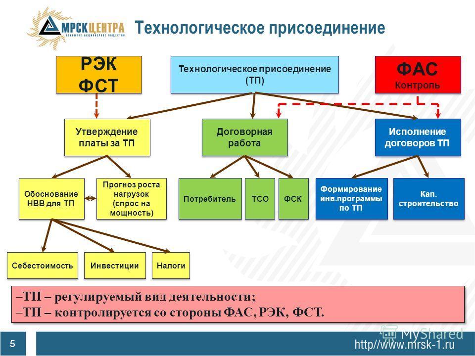 4 Схема реализации ТП Согласно Правил технологического присоединения… Заявка на ТП Договор на ТП, включающий ТУ Выполнение Сетевой организацией работ по реконструкции электросетевого хозяйства для присоединения Выполнение Заявителем работ по созданию