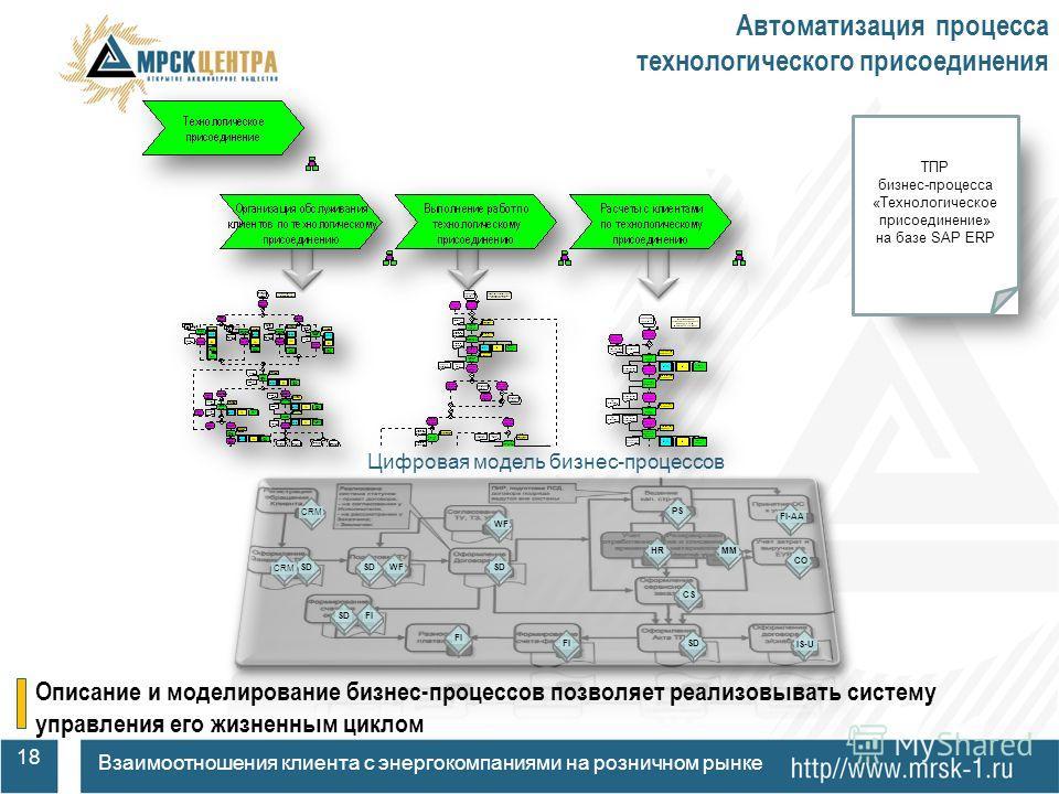 Автоматизация процесса технологического присоединения SD WF CS PS MM CO FI FI-AA IS-U SD CRM WF SD FI SD HR Цифровая модель бизнес-процессов ТПР бизнес-процесса «Технологическое присоединение» на базе SAP ERP Описание и моделирование бизнес-процессов