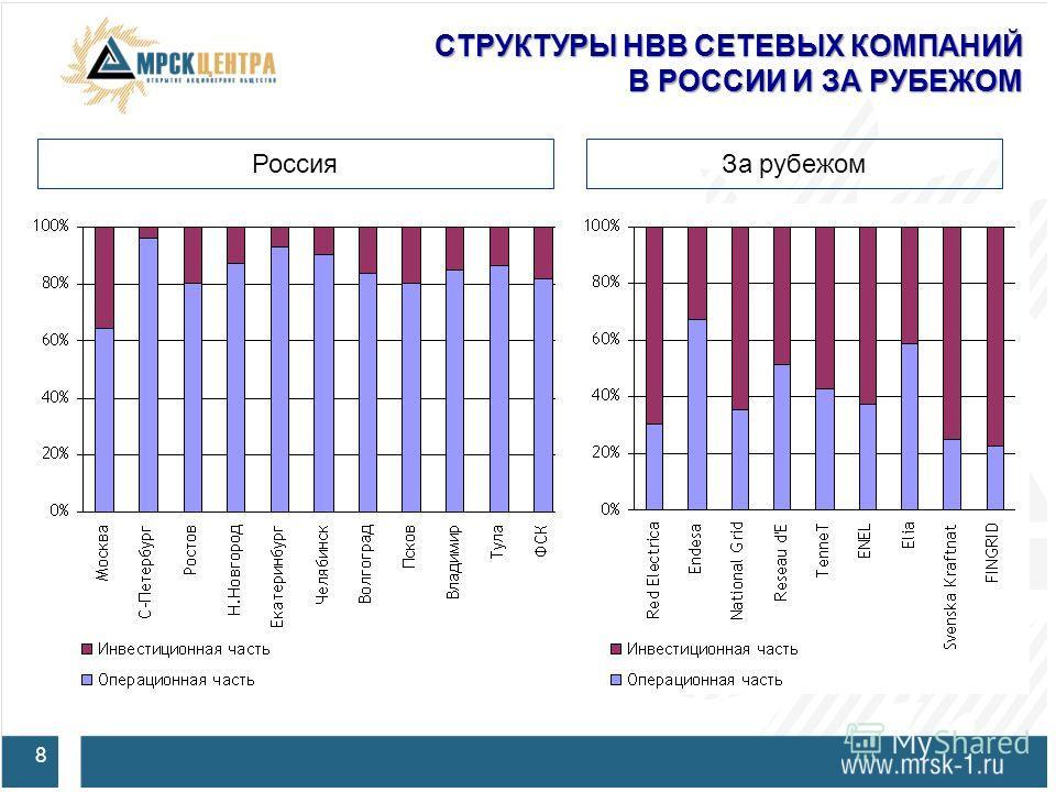СТРУКТУРЫ НВВ СЕТЕВЫХ КОМПАНИЙ В РОССИИ И ЗА РУБЕЖОМ 8 РоссияЗа рубежом