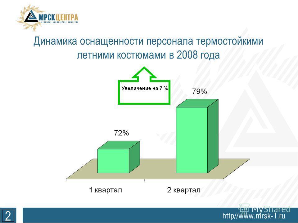 2 Динамика оснащенности персонала термостойкими летними костюмами в 2008 года Увеличение на 7 %