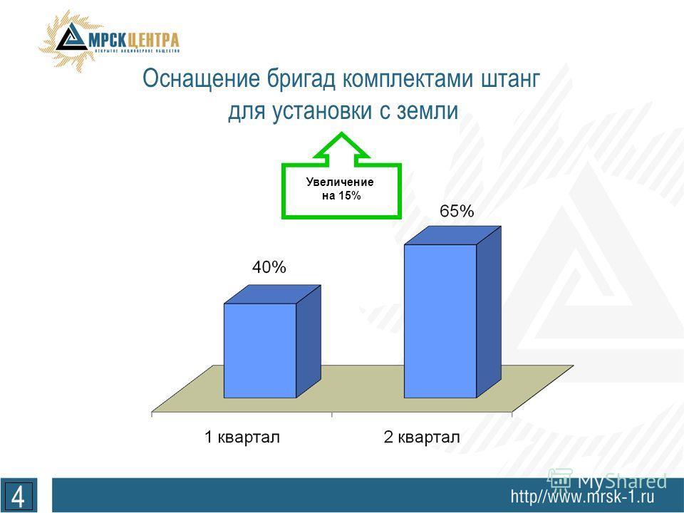 4 Увеличение на 15% Оснащение бригад комплектами штанг для установки с земли