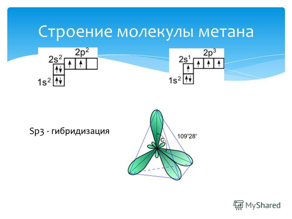 Строение молекулы метана Sp3 - гибридизация