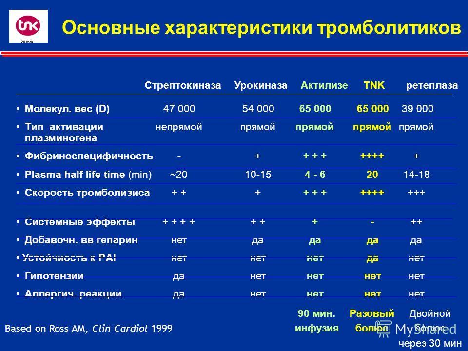 Основные характеристики тромболитиков Молекул. вес (D)47 00054 00065 00065 000 39 000 Тип активации непрямой прямойпрямойпрямойпрямой плазминогена Фибриноспецифичность-++ + ++++++ Plasma half life time (min)~2010-154 - 62014-18 Скорость тромболизиса+