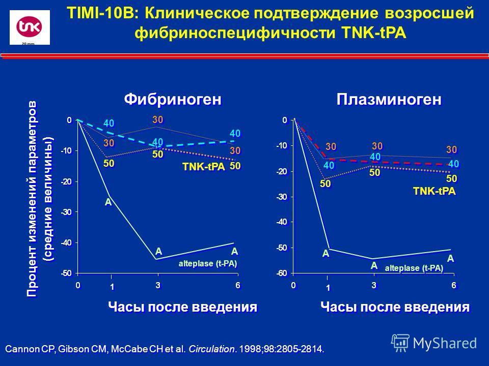 Cannon CP, Gibson CM, McCabe CH et al. Circulation. 1998;98:2805-2814. Процент изменений параметров (средние величины) Процент изменений параметров (средние величины) A A A A A A 50 30 40 A A A A A A 50 30 40 1 1 1 1 Часы после введения Фибриноген Пл