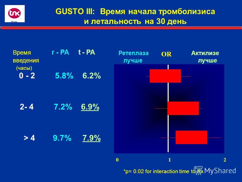 GUSTO III: Время начала тромболизиса и летальность на 30 день 0 - 2 5.8% 6.2% Время r - PA t - PA введения (часы) 0 1 2 Ретеплаза Актилизе лучше лучше OR > 4 9.7% 7.9% 2- 4 7.2% 6.9% *p= 0.02 for interaction time to Rx