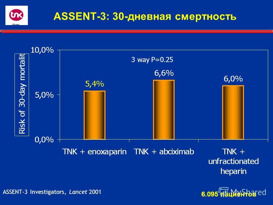 ASSENT-3: 30-дневная смертность 3 way P=0.25 ASSENT-3 Investigators, Lancet 2001 6.095 пациентов