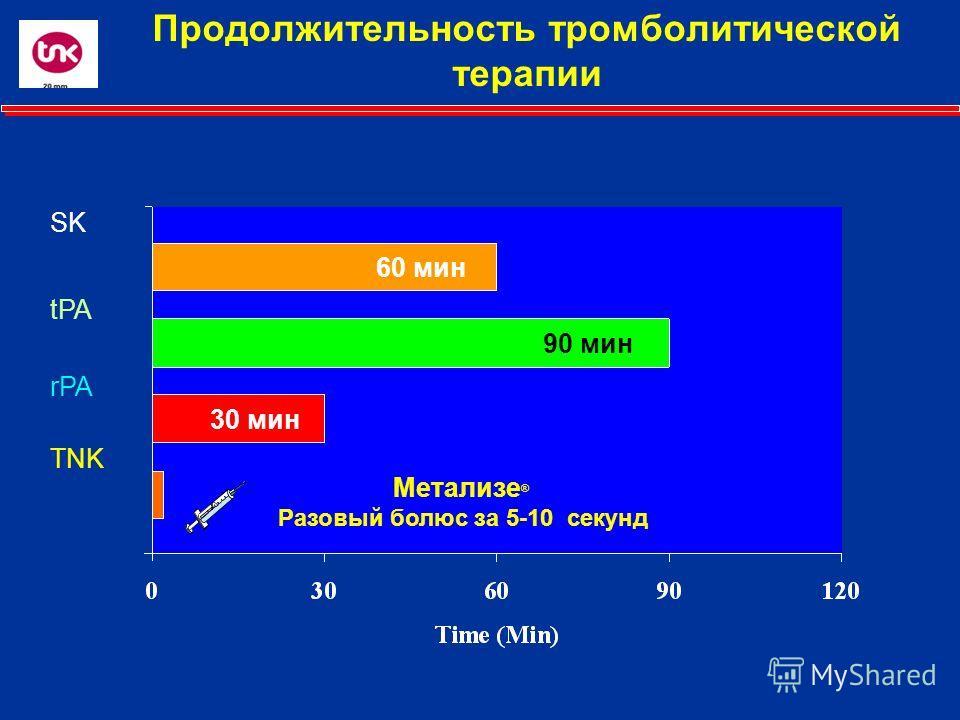 Продолжительность тромболитической терапии SK tPA rPA TNK Mетализе ® Разовый болюс за 5-10 секунд 90 мин 60 мин 30 мин