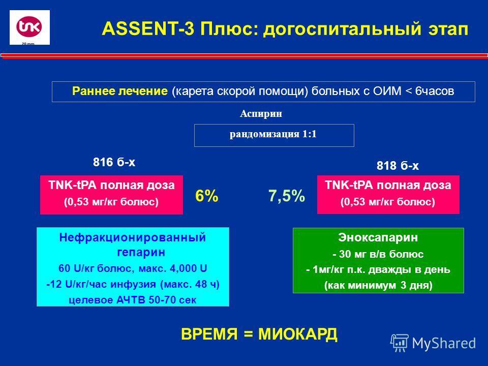 Раннее лечение (карета скорой помощи) больных с ОИМ < 6часов Аспирин рандомизация 1:1 816 б-х 818 б-х TNK-tPA полная доза (0,53 мг/кг болюс) Нефракционированный гепарин 60 U/кг болюс, макс. 4,000 U -12 U/кг/час инфузия (макс. 48 ч) целевое АЧТВ 50-70