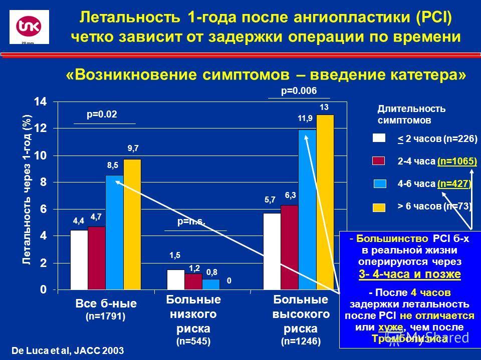 Длительность симптомов De Luca et al, JACC 2003 4,4 4,7 8,5 9,7 1,5 1,2 0,8 0 5,7 6,3 11,9 13 p=0.02 p=n.s. p=0.006 0 2 4 6 8 10 12 14 - Большинство PCI б-х в реальной жизни оперируются через 3- 4-часа и позже - После 4 часов задержки летальность пос