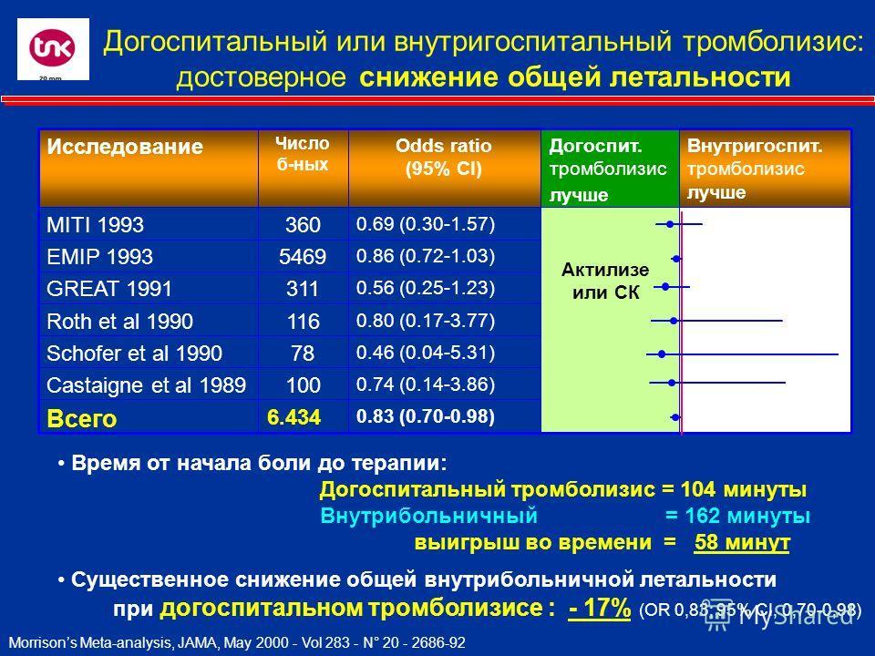 Догоспитальный или внутригоспитальный тромболизис: достоверное снижение общей летальности 0.83 (0.70-0.98) 6.434 Всего 0.74 (0.14-3.86) 100Castaigne et al 1989 0.46 (0.04-5.31) 78Schofer et al 1990 0.80 (0.17-3.77) 116Roth et al 1990 0.56 (0.25-1.23)
