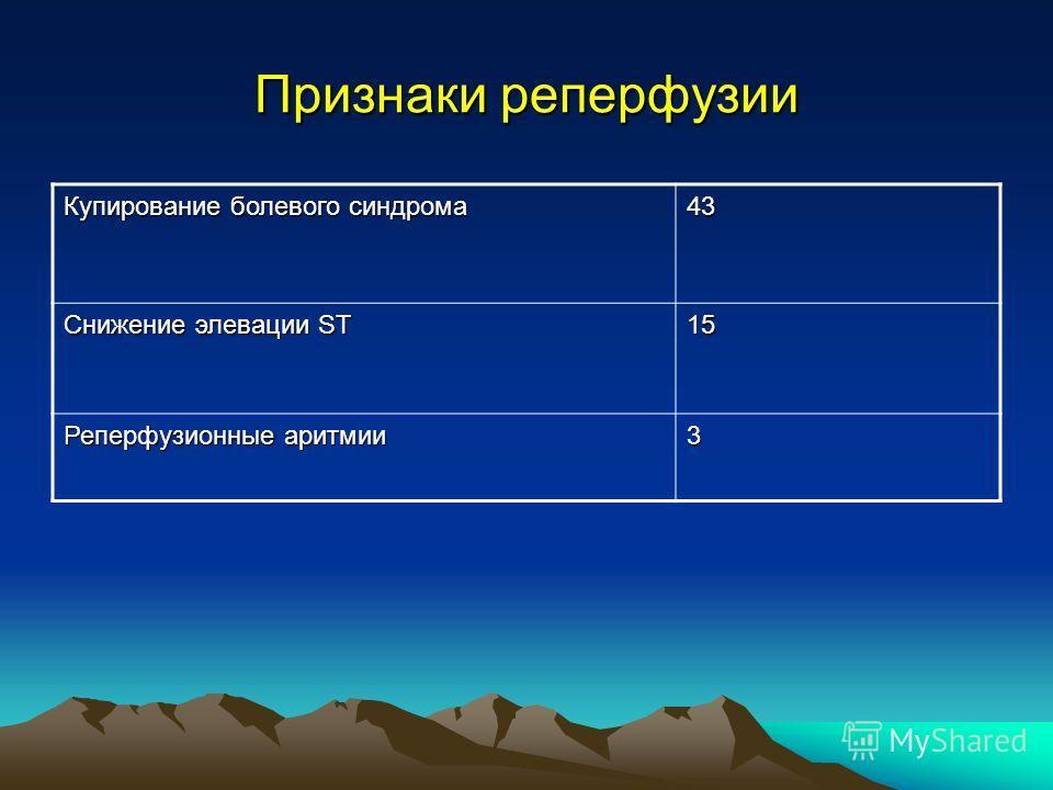 Признаки реперфузии Купирование болевого синдрома 43 Снижение элевации ST 15 Реперфузионные аритмии 3