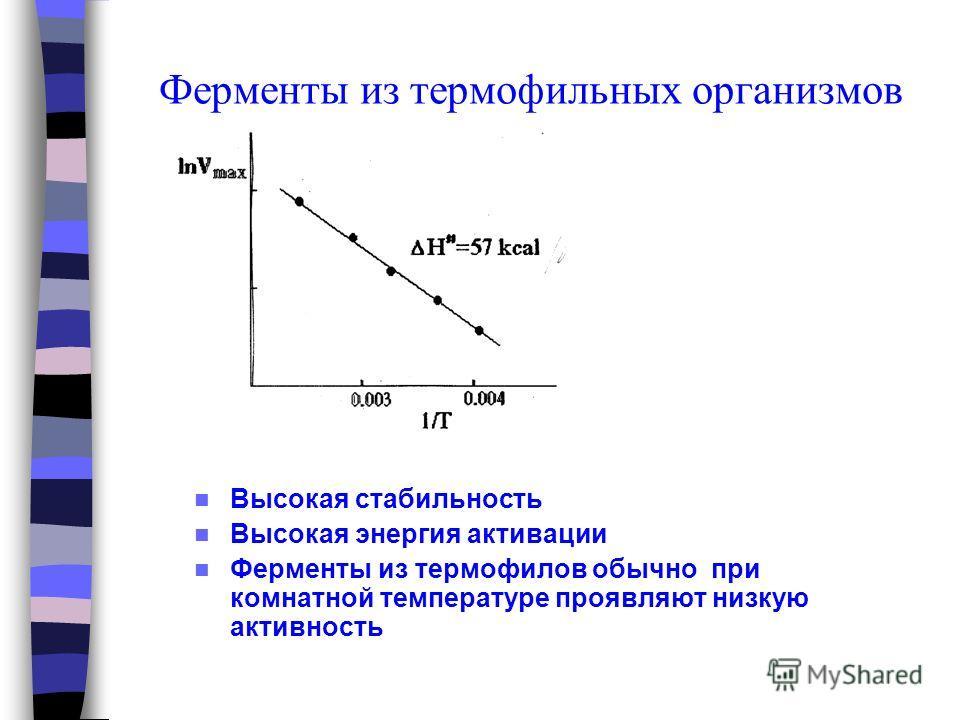 Ферменты из термофильных организмов Высокая стабильность Высокая энергия активации Ферменты из термофилов обычно при комнатной температуре проявляют низкую активность