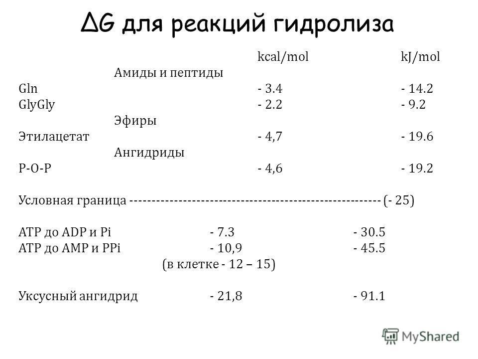 ΔG для реакций гидролиза kcal/mol kJ/mol Амиды и пептиды Gln- 3.4- 14.2 GlyGly- 2.2- 9.2 Эфиры Этилацетат- 4,7 - 19.6 Ангидриды Р-O-Р- 4,6- 19.2 Условная граница --------------------------------------------------------- (- 25) АТР до АDР и Pi- 7.3- 3