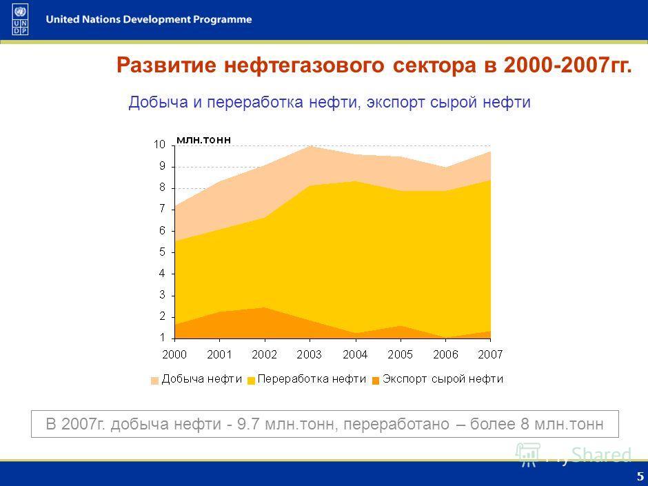 4 Добыча, экспорт и внутреннее потребление газа Развитие нефтегазового сектора в 2000-2007гг. В 2007г. добыча газа - 68.4 млрд.куб.м газа, экспорт газа - 50.7 млрд.куб.м.