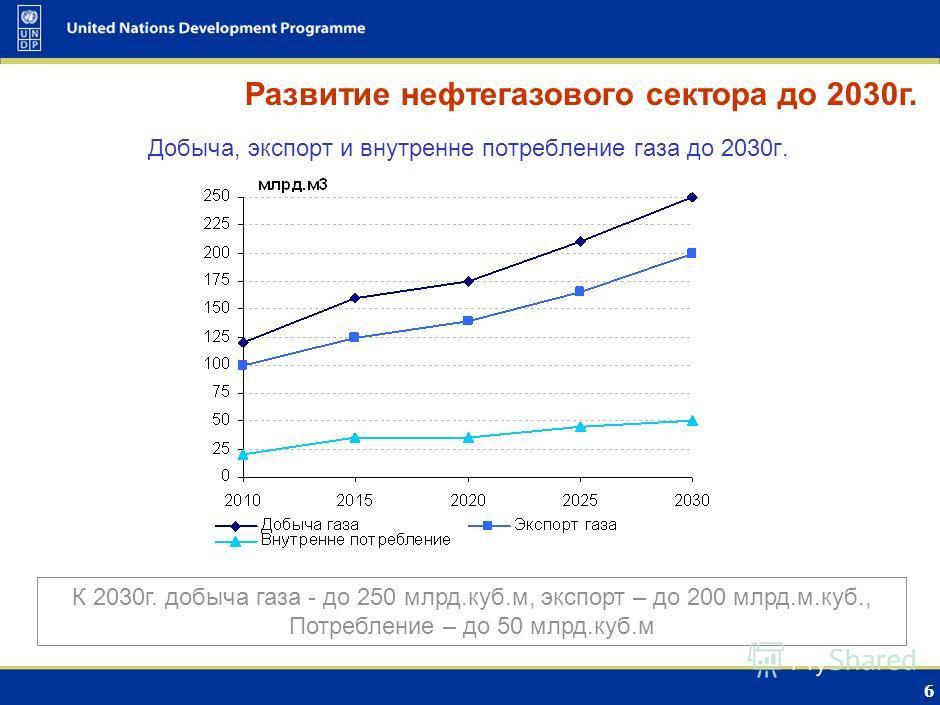 5 Добыча и переработка нефти, экспорт сырой нефти Развитие нефтегазового сектора в 2000-2007гг. В 2007г. добыча нефти - 9.7 млн.тонн, переработано – более 8 млн.тонн