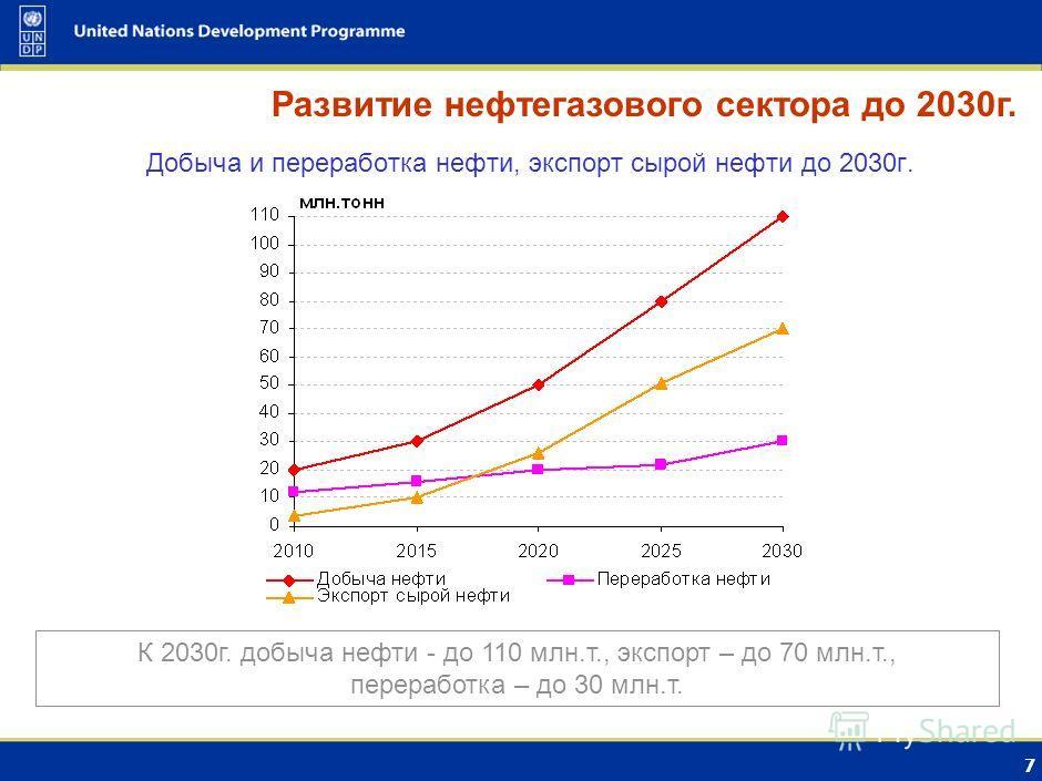 6 Добыча, экспорт и внутренне потребление газа до 2030г. Развитие нефтегазового сектора до 2030г. К 2030г. добыча газа - до 250 млрд.куб.м, экспорт – до 200 млрд.м.куб., Потребление – до 50 млрд.куб.м