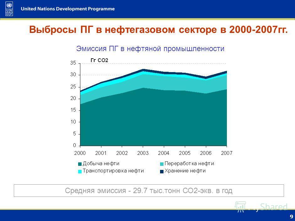 8 Эмиссия ПГ в газовой промышленности Выбросы ПГ в нефтегазовом секторе в 2000-2007гг. Средняя эмиссия - 26.345 млн.тонн СО2-экв. в год