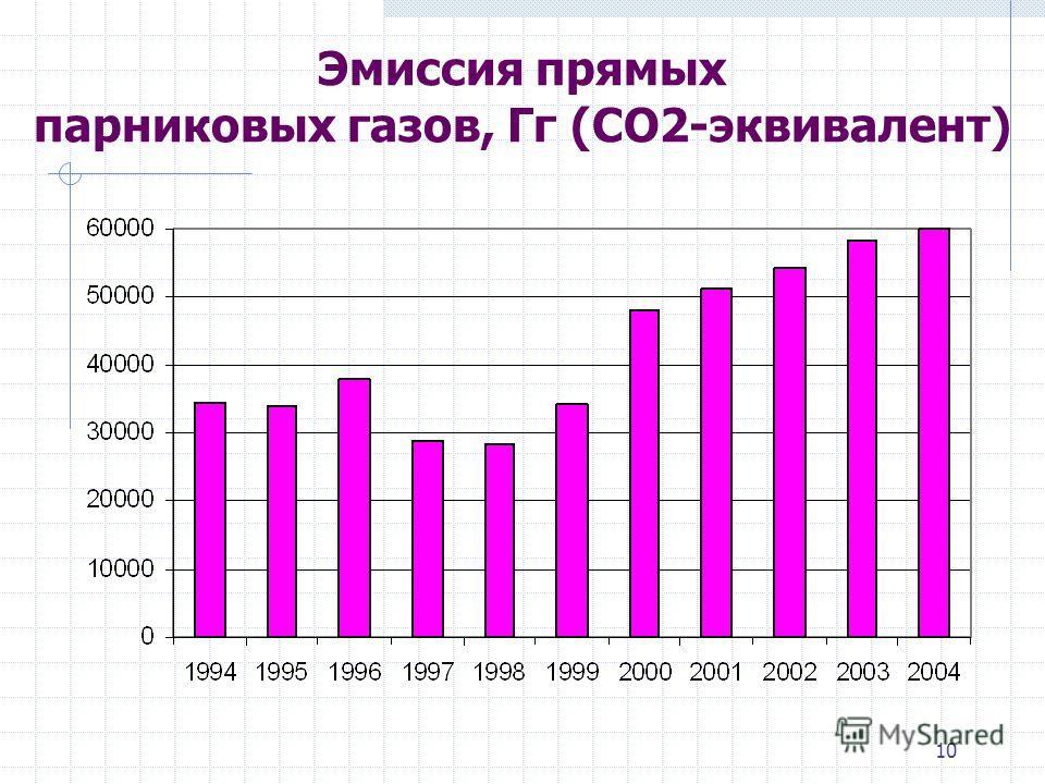 10 Эмиссия прямых парниковых газов, Гг (CO2-эквивалент)