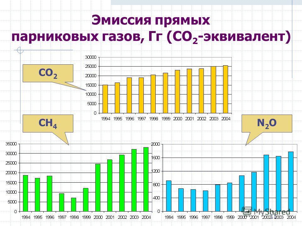 11 Эмиссия прямых парниковых газов, Гг (CO 2 -эквивалент) CO 2 CH 4 N2ON2O