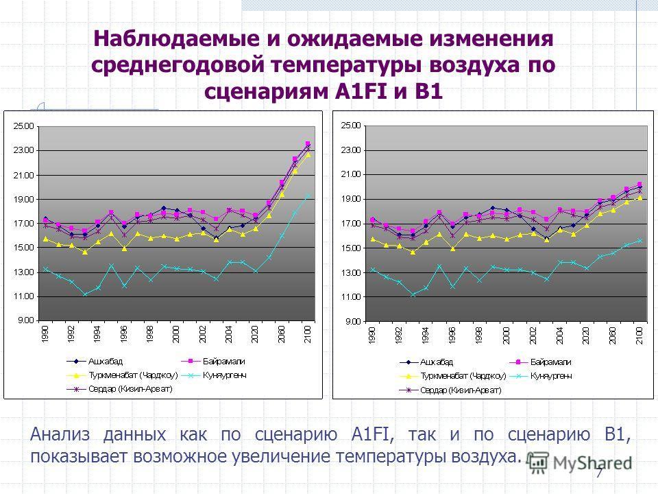 7 Наблюдаемые и ожидаемые изменения среднегодовой температуры воздуха по сценариям A1FI и B1 Анализ данных как по сценарию A1FI, так и по сценарию В1, показывает возможное увеличение температуры воздуха.