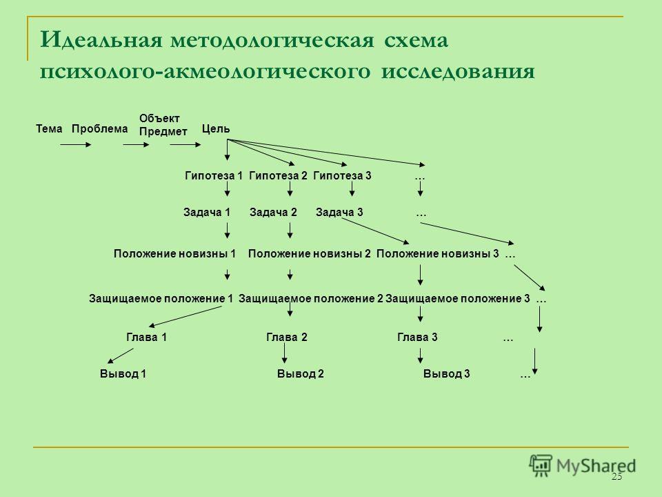 25 Идеальная методологическая схема психолого-акмеологического исследования ТемаПроблема Объект Предмет Цель Гипотеза 1 Гипотеза 2 Гипотеза 3 … Задача 1 Задача 2 Задача 3 … Положение новизны 1 Положение новизны 2 Положение новизны 3 … Защищаемое поло